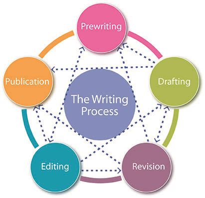 How to write job analysis processes