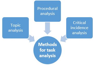 4 steps to conducting effective job safety analysis