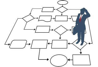 How to Perform a Job Analysis - Sample Job Description